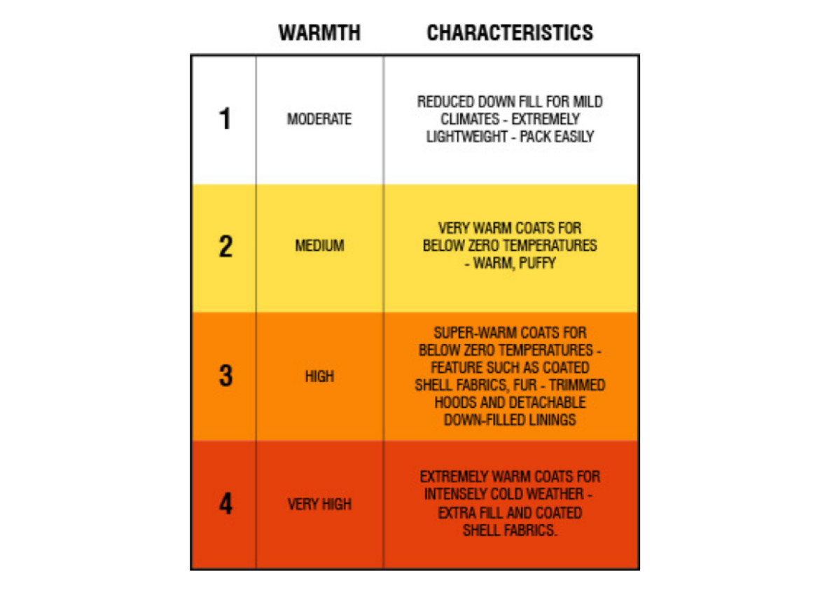 Parajumpers Chart